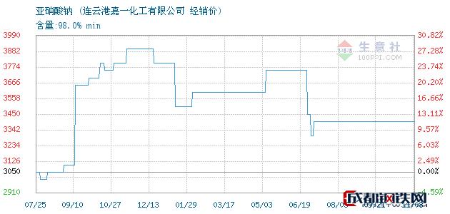 11月08日亚硝酸钠经销价_连云港嘉一化工有限公司