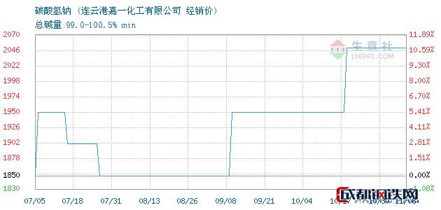 11月08日碳酸氢钠经销价_连云港嘉一化工有限公司
