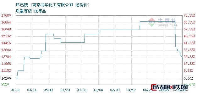 11月08日环己胺经销价_南京润华化工有限公司