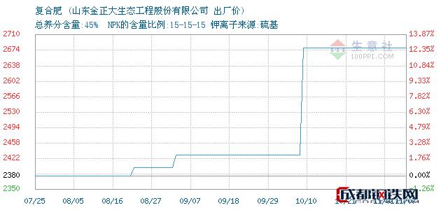 11月08日复合肥出厂价_山东金正大生态工程股份有限公司