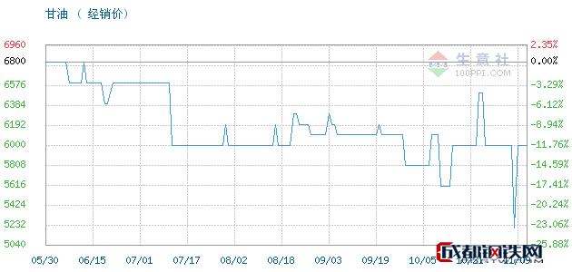 11月09日山东,95甘油,工业级丙三醇甘油经销价_济南澳辰化工有限公司