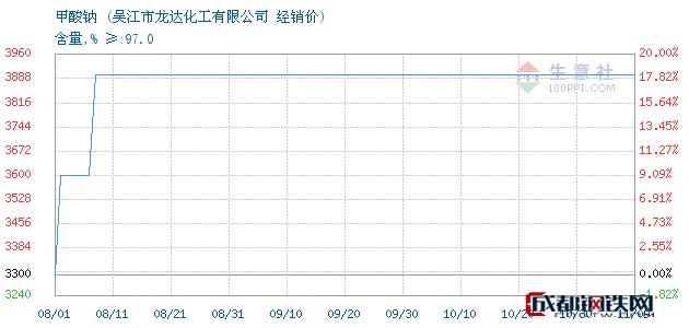11月09日甲酸钠经销价_吴江市龙达化工有限公司