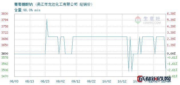 11月09日葡萄糖酸钠经销价_吴江市龙达化工有限公司