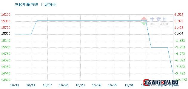 11月09日江西高信 吉化TMP三羟甲基丙烷经销价_济南澳辰化工有限公司
