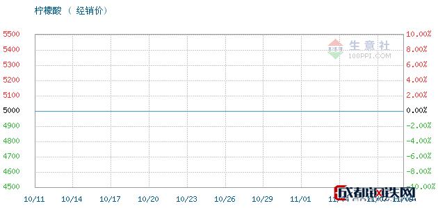11月09日山东英轩柠檬酸经销价_济南澳辰化工有限公司