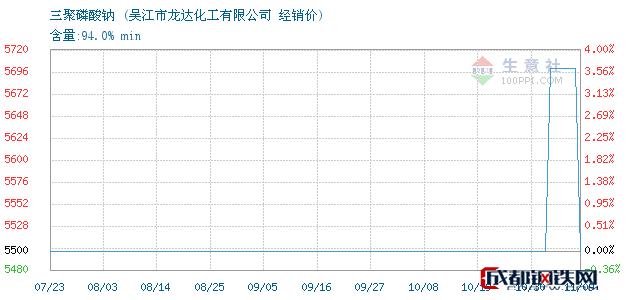 11月09日三聚磷酸钠经销价_吴江市龙达化工有限公司