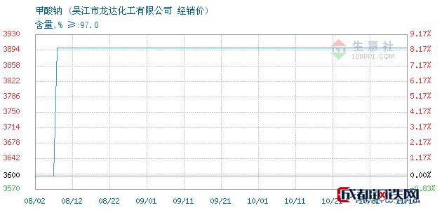 11月10日甲酸钠经销价_吴江市龙达化工有限公司