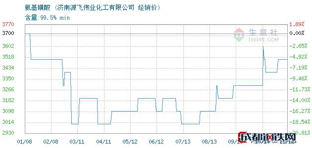 11月12日氨基磺酸经销价_济南源飞伟业化工有限公司