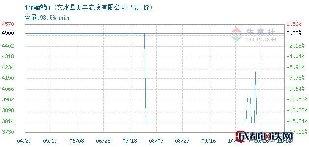 11月12日亚硝酸钠出厂价_文水县振丰农资有限公司