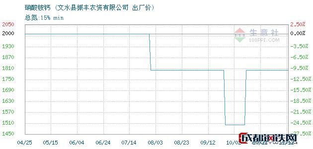11月12日硝酸铵钙出厂价_文水县振丰农资有限公司