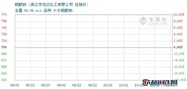 11月12日硫酸钠经销价_吴江市龙达化工有限公司