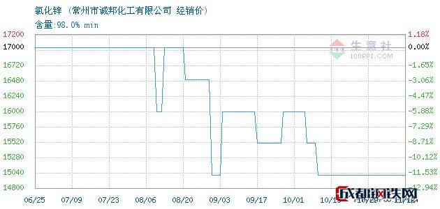 11月12日氯化锌经销价_常州市诚邦化工有限公司