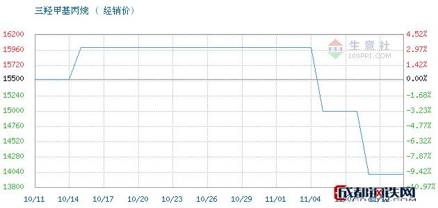 11月12日江西高信 吉化TMP三羟甲基丙烷经销价_济南澳辰化工有限公司