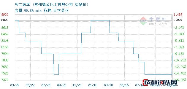 11月12日邻二氯苯经销价_常州德金化工有限公司