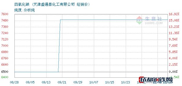 11月13日四氯化碳经销价_天津盛通泰化工有限公司