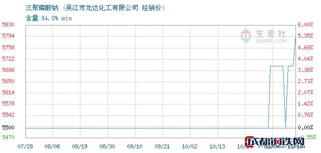 11月13日三聚磷酸钠经销价_吴江市龙达化工有限公司