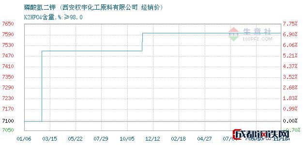 11月13日磷酸氢二钾经销价_西安权宇化工原料有限公司