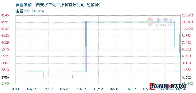 11月13日氨基磺酸经销价_西安权宇化工原料有限公司
