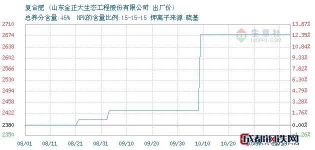 11月14日复合肥出厂价_山东金正大生态工程股份有限公司