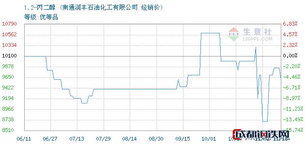 11月14日1,2-丙二醇经销价_南通润丰石油化工有限公司