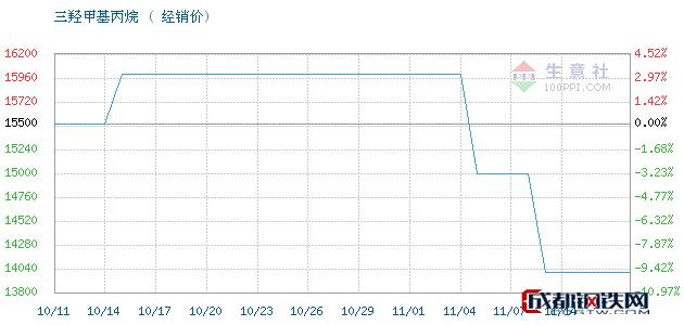 11月14日江西高信 吉化TMP三羟甲基丙烷经销价_济南澳辰化工有限公司