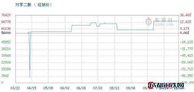 11月14日凤阳,照相级对苯二酚对苯二酚经销价_济南澳辰化工有限公司