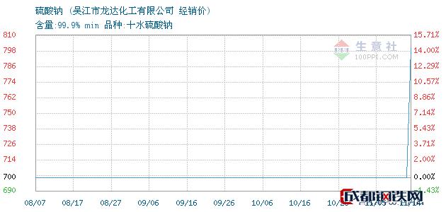 11月14日硫酸钠经销价_吴江市龙达化工有限公司