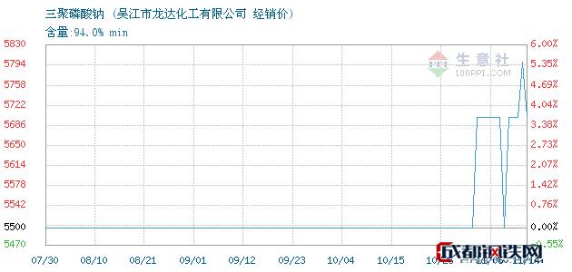 11月14日三聚磷酸钠经销价_吴江市龙达化工有限公司