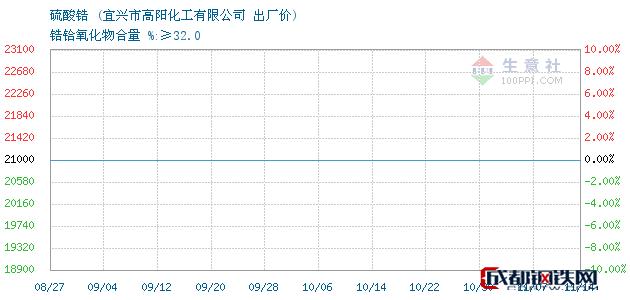 11月14日硫酸锆出厂价_宜兴市高阳化工有限公司