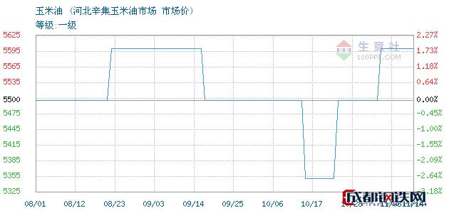 11月14日玉米油市场价_河北辛集玉米油市场
