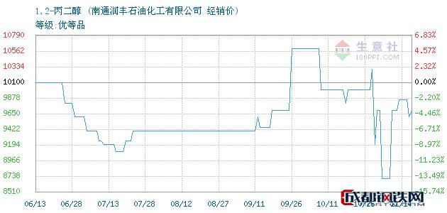 11月15日1,2-丙二醇经销价_南通润丰石油化工有限公司
