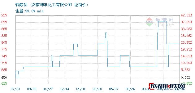 11月15日硫酸钠经销价_济南坤丰化工有限公司