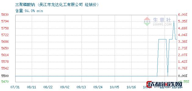 11月15日三聚磷酸钠经销价_吴江市龙达化工有限公司