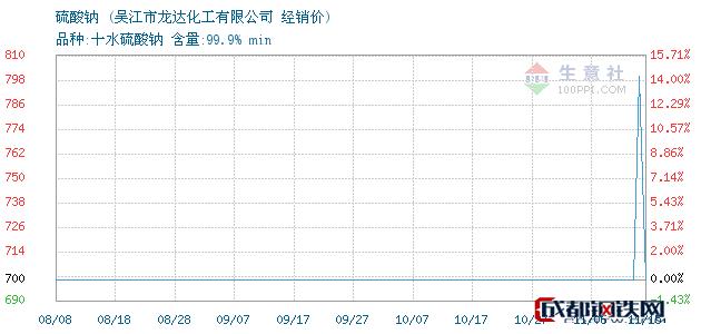 11月15日硫酸钠经销价_吴江市龙达化工有限公司