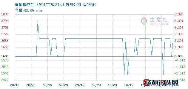 11月15日葡萄糖酸钠经销价_吴江市龙达化工有限公司