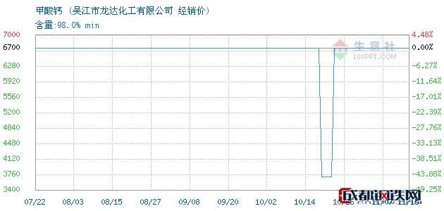 11月15日甲酸钙经销价_吴江市龙达化工有限公司