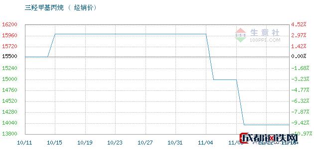 11月15日江西高信 吉化TMP三羟甲基丙烷经销价_济南澳辰化工有限公司