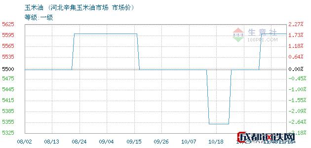 11月16日玉米油市场价_河北辛集玉米油市场