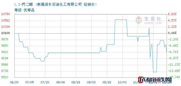 11月16日1,2-丙二醇经销价_南通润丰石油化工有限公司