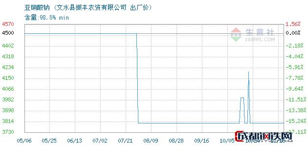 11月16日亚硝酸钠出厂价_文水县振丰农资有限公司
