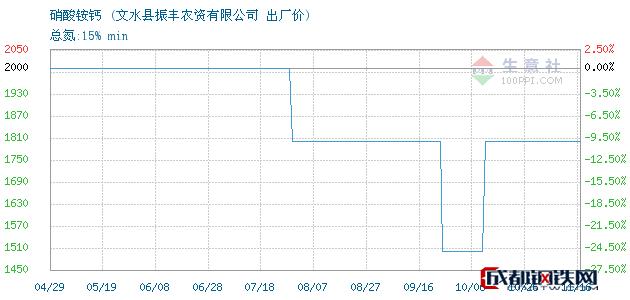 11月16日硝酸铵钙出厂价_文水县振丰农资有限公司