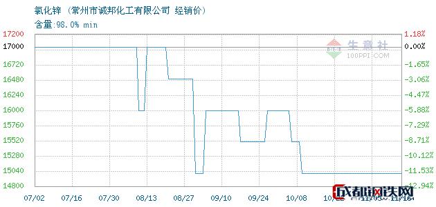 11月16日氯化锌经销价_常州市诚邦化工有限公司