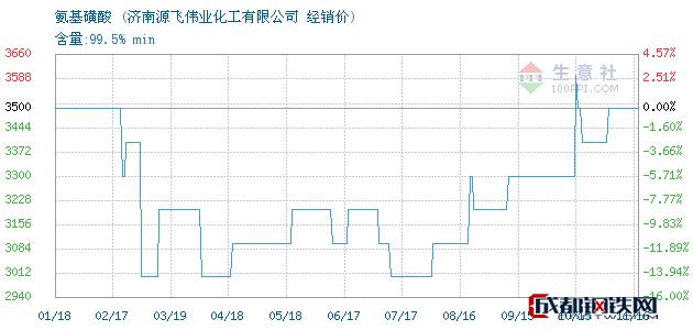 11月16日氨基磺酸经销价_济南源飞伟业化工有限公司