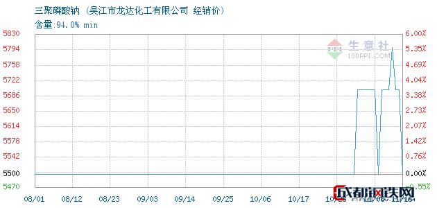 11月16日三聚磷酸钠经销价_吴江市龙达化工有限公司