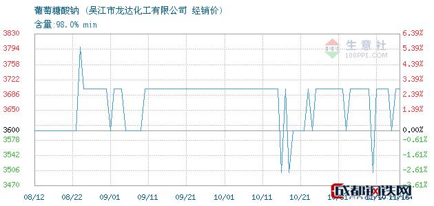 11月16日葡萄糖酸钠经销价_吴江市龙达化工有限公司
