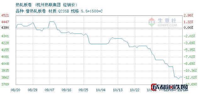 11月16日鞍钢热轧板卷经销价_杭州热联集团