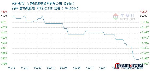 11月16日天铁热轧板卷经销价_邯郸市斯麦贸易有限公司