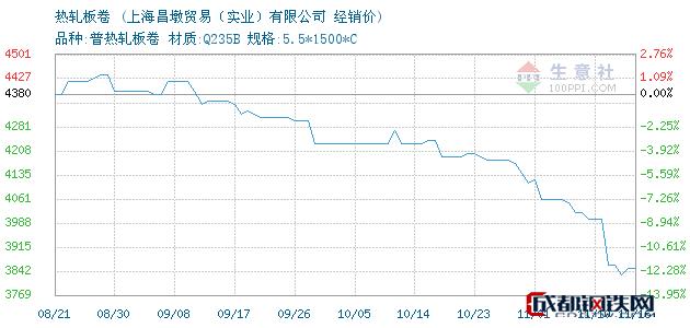 11月16日本钢/鞍钢热轧板卷经销价_上海昌墩贸易(实业)有限公司
