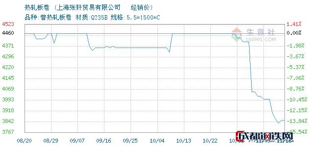 11月16日沙钢热轧板卷经销价_上海张轩贸易有限公司