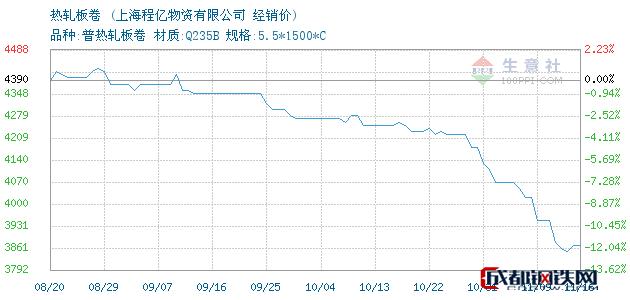 11月16日沙钢热轧板卷经销价_上海程亿物资有限公司